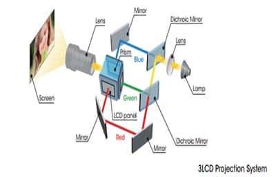 Máy chiếu sử dụng công nghệ LCD