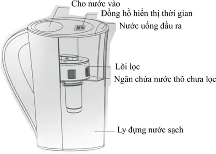Cấu tạo của  bình lọc nước mini